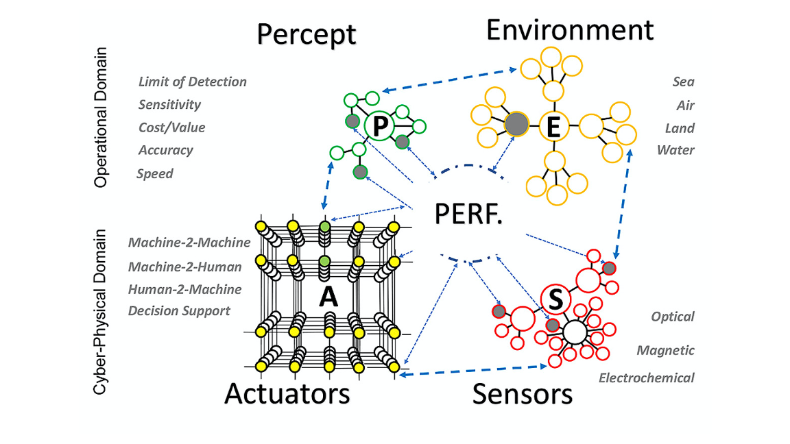 Graphic representing biosensors in the environment